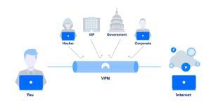 Best VPN for freelancer and digital nomad